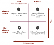 core vs context model